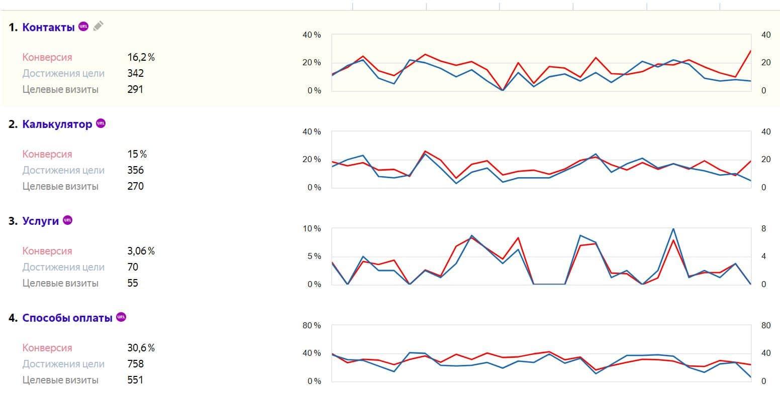 Показатель конверсии сайта click rate