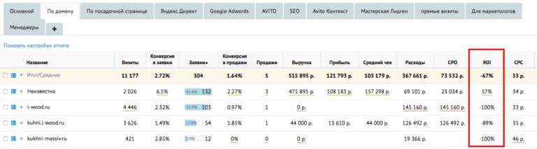 Определение эффективности интернет рекламы seo оптимизация яндекс директ