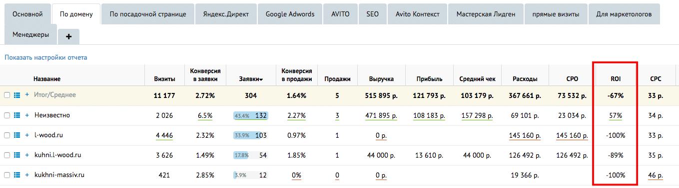 показатель интернет-рекламы ROI